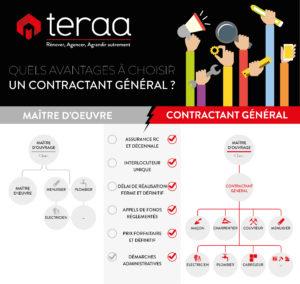 TERAA CONTRACTANT GENERAL